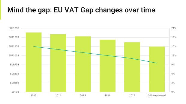 EU VAT Gap
